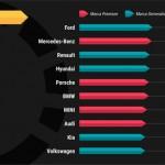 Ford es converteix en agost a la marca més valorada pels internautes espanyols