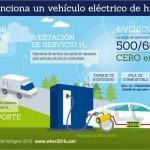 """Els vehicles d'hidrogen circularan sense restriccions gràcies al distintiu """"zero emissions"""""""