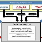 Mazda, Denso y Toyota firman un contrato de desarrollo tecnológico para vehículos eléctricos