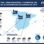 Groupe PSA alcanza el liderazgo absoluto del sector de la automoción en España en 2017