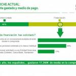 EL CONDUCTOR ESPAÑOL GASTARÁ UNA MEDIA DE 22.217€ EN SU PRÓXIMO COCHE, UN 4% MÁS QUE LO DECLARADO EN 2018