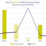 Junio, el segundo mes en el que más españoles venden su coche